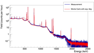 A gamma-ray spectrometry analysis software environment