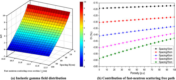 A method to describe inelastic gamma field distribution in