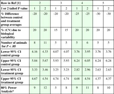 Number of samples — hypothesis testing - ScienceDirect