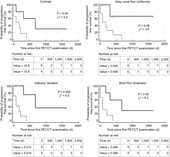 Prognostic value of positron emission tomography-assessed tumor