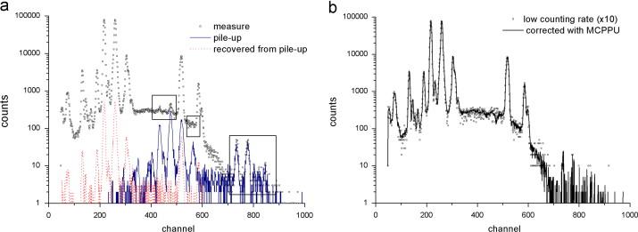 Multi-shape pulse pile-up correction: The MCPPU code - ScienceDirect