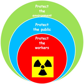 675ccbe9c815 Radiological protection, safety and security issues in the ...
