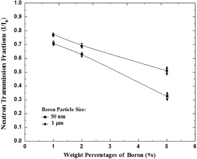 Radiation Shield Diagram Boron Find Wiring Diagram