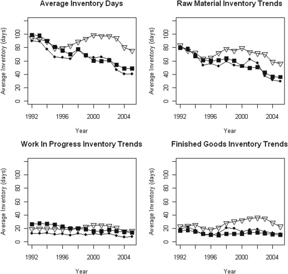 Inventory trends in emerging market supply chains: Evidence