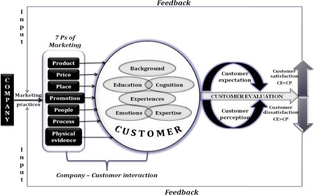 Mechanics of engendering customer loyalty: A conceptual