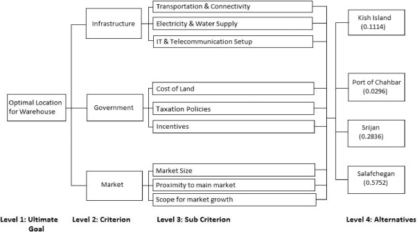 Selection of warehouse location for a global supply chain: A case