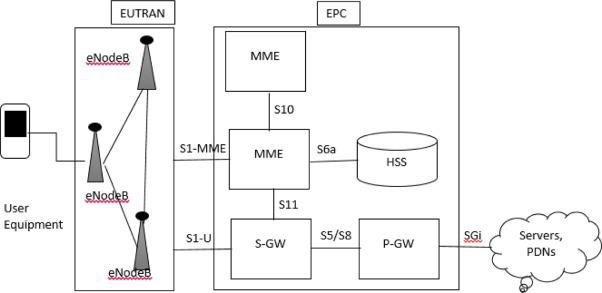Techno-commercial feasibility analysis of 4G mobile services