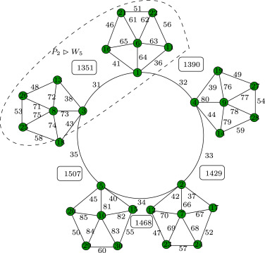 P2 H Super Antimagic Total Labeling Of Comb Product Of Graphs Sciencedirect