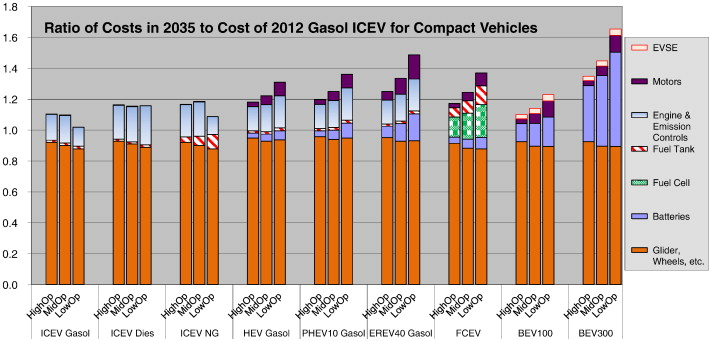 Cost of ownership and well-to-wheels carbon emissions/oil