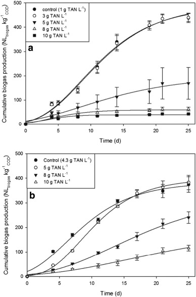 Anaerobic digestion of undiluted simulant human excreta for