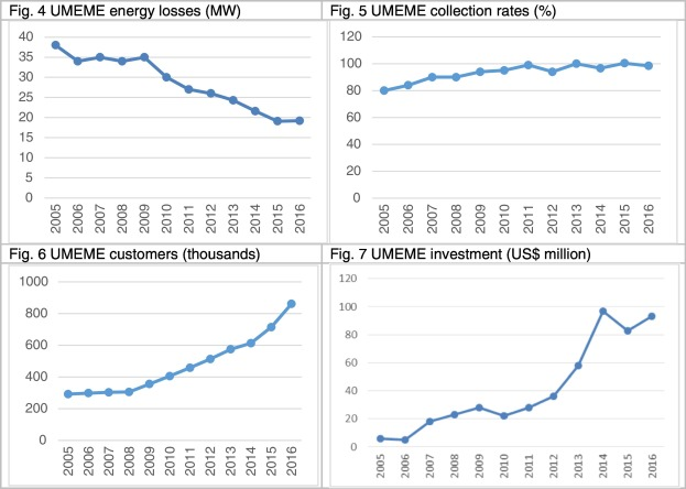 Uganda's power sector reform: There and back again? - ScienceDirect