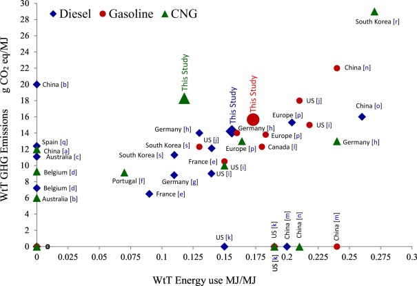 Comparative Well-to-Tank energy use and greenhouse gas