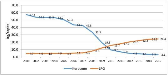 The Mega Conversion Program from kerosene to LPG in