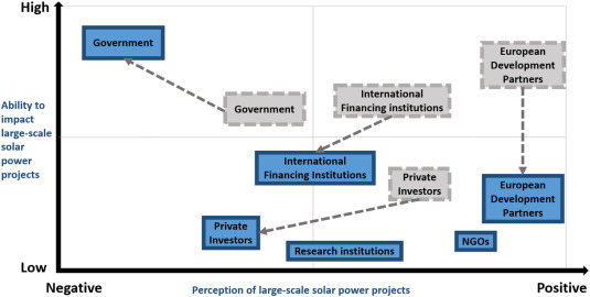 Barriers to Large-scale Solar Power in Tanzania - ScienceDirect