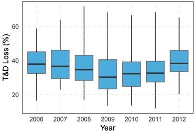 Socio-economic predictors of electricity theft in developing
