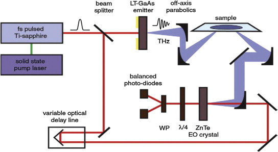 Terahertz technology and its applications - ScienceDirect