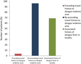 Clinical profile of dengue in a hitherto non-endemic region