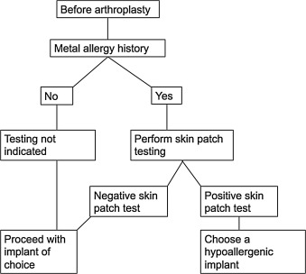 Metal hypersensitivity in total hip and knee arthroplasty