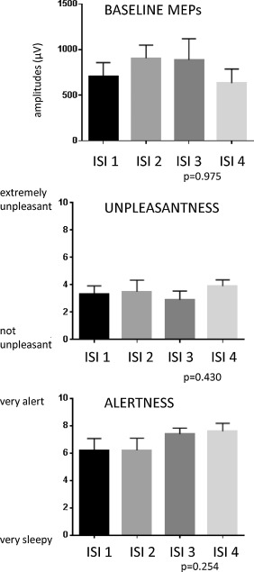 A reappraisal of pain-paired associative stimulation suggesting
