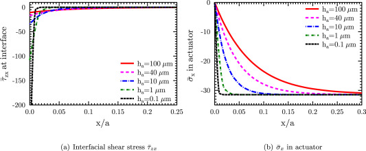 Two dimensional shear lag solution for stress transfer between