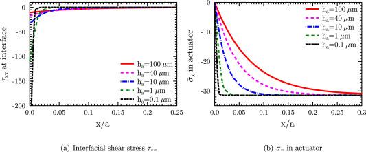 Two dimensional shear lag solution for stress transfer