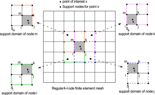 Analysis of 2 dimensional transient problems for linear elastic and schematic representation of a consecutive interpolation 4 node quadrilateral ccuart Images