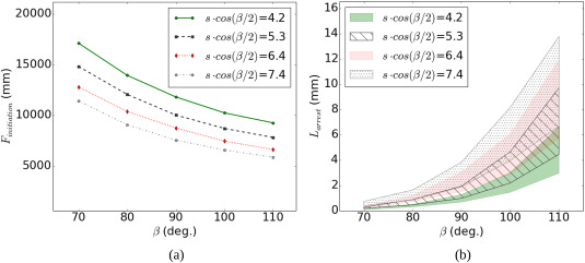 Experimental characterization and numerical modeling of crack