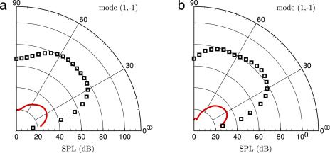 Instability waves and aerodynamic noise in a subsonic