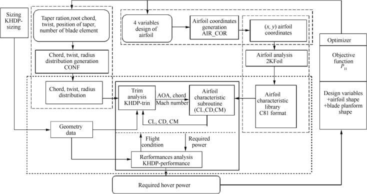 Aerodynamic design optimization of helicopter rotor blades