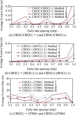 Codes cross-correlation analysis and data/pilot code pairs