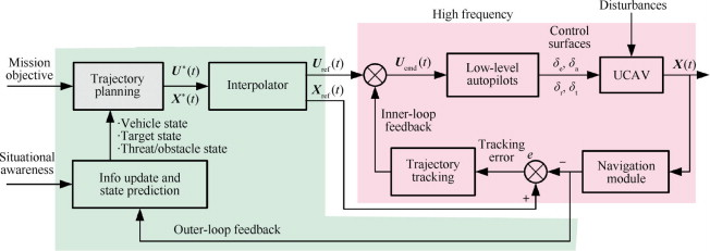 Real-time trajectory planning for UCAV air-to-surface attack