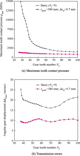 Design of face-hobbed spiral bevel gears with reduced maximum tooth