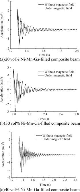 Damping Of Nimnga Epoxy Resin Composites Sciencedirect