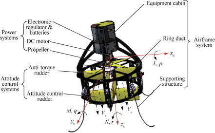 Flight dynamics modeling of a small ducted fan aerial