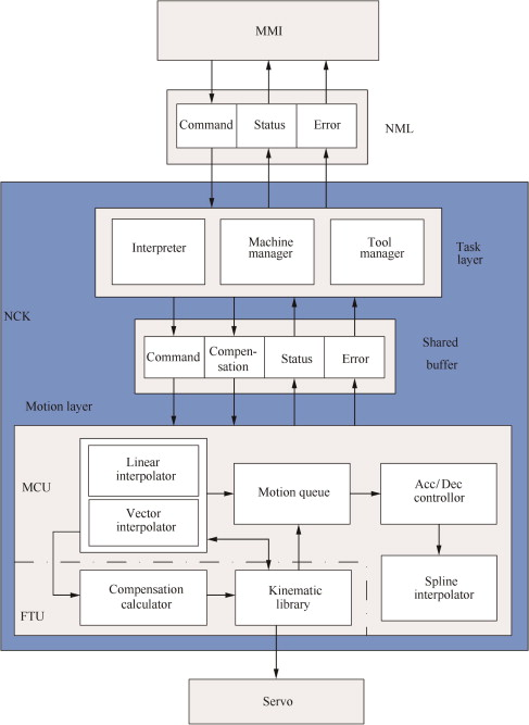 Design and implementation of five-axis transformation