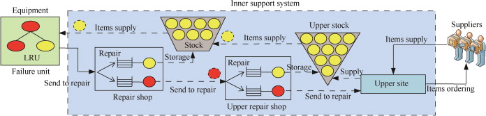 Improving the Armys Management of Reparable Spare Parts