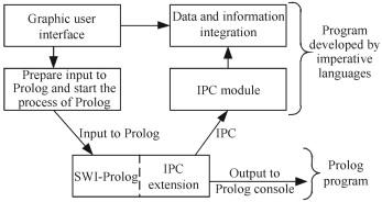 An IPC-based Prolog design pattern for integrating backward