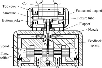 A seventh-order model for dynamic response of an electro-hydraulic servo  valve - ScienceDirect