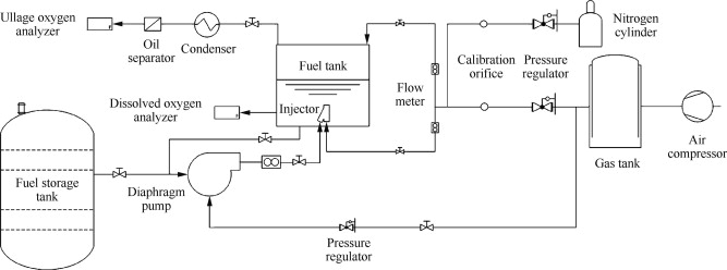 experimental study of an aircraft fuel tank inerting systemdownload full size image