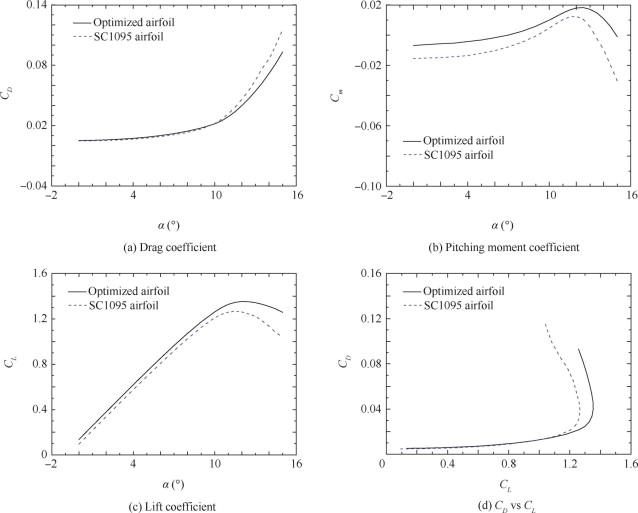 Aerodynamic shape optimization for alleviating dynamic stall