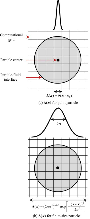 Particulate and Multiphase Processes: Volume 1: General Particulate Phenomena