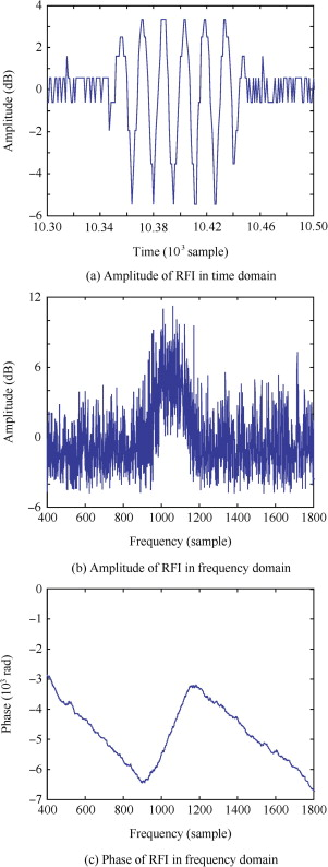 Detection and suppression of narrow band RFI for synthetic aperture