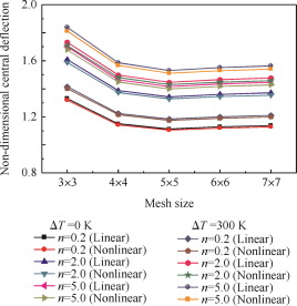 Nonlinear thermomechanical deformation behaviour of P-FGM