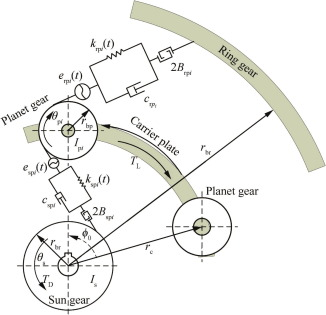 Nonlinear dynamic modeling of a helicopter planetary gear