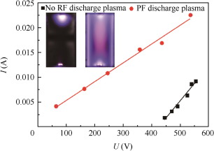 Investigation of MHD power generation with supersonic non