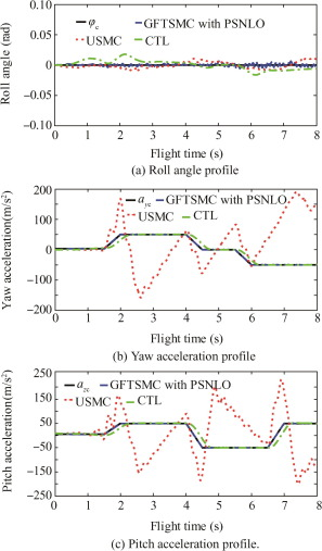 Roll-pitch-yaw autopilot design for nonlinear time-varying