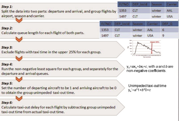 Methods for determining unimpeded aircraft taxiing time and