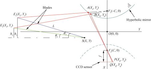 Helicopter Blades Running Elevation Measurement Using - Elevation measurement