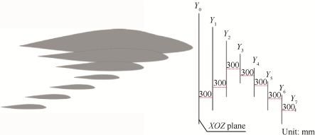 An efficient aerodynamic shape optimization of blended wing body UAV