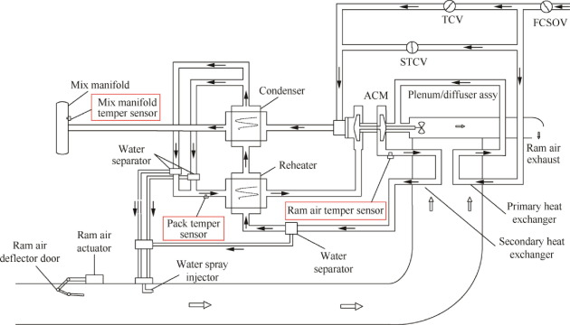 a data driven health indicator extraction method for aircraft air